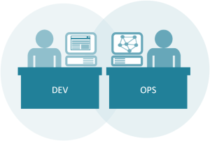 devops software development and administration